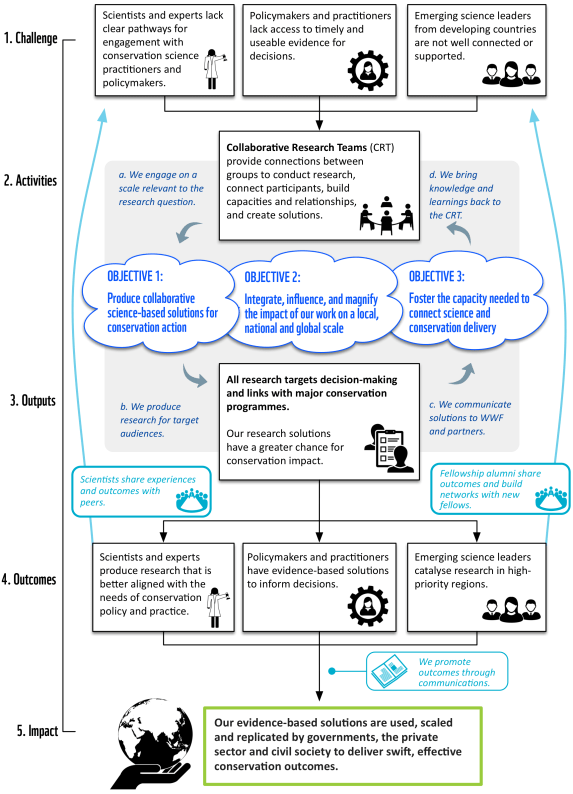 Figure 1: The Luc Hoffmann Institute theory of change starts with the barriers to delivering evidence-driven solutions, articulates a series of actions to overcome these barriers, and shows how our core activities and outputs result in better conservation outcomes.