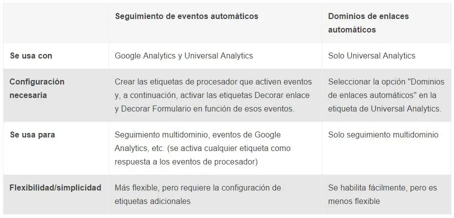 seguimiento-multidominio-google-analytics-tag-manager