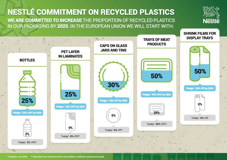 Nestle commitment on recycled plastics.jpg