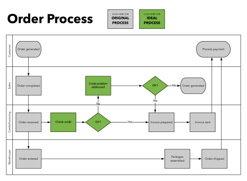 small resolution of use layers to create a current future state swim lane diagram