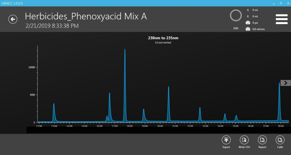 Phenoxyacid Herbicides Standard