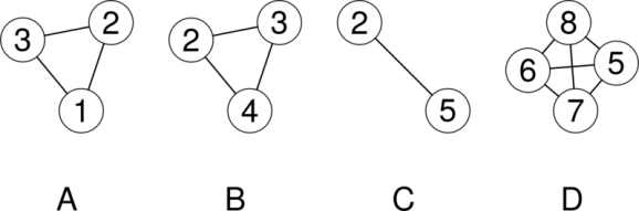 Examples of complete networks for four abstracts