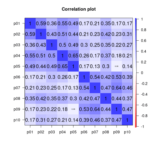 Correlation matrix for the Personal Involvement Index
