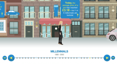 How Millennials Differ From The Other Generations? (Things You Didn't Know)