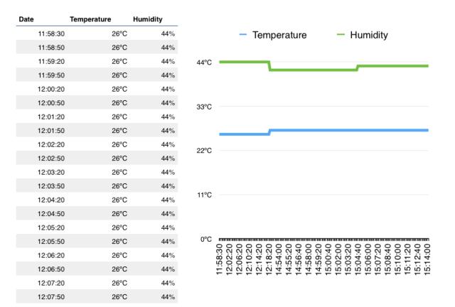 Data Logger Spreadsheet