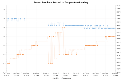 Data Logger Sensor Problems
