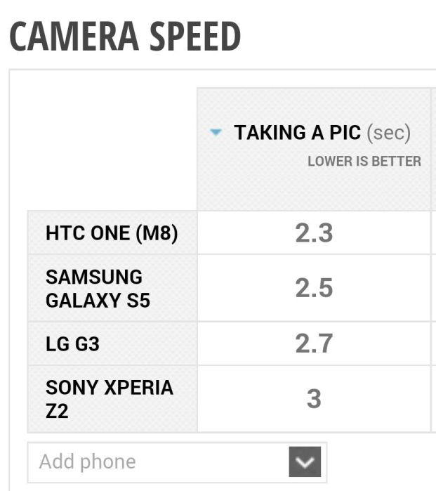 Camera Speed Phone Arena