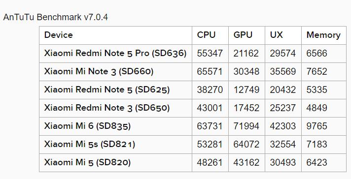 Mengintip Redmi Note 5 lewat Snapdragon 636 - Lucky Sebastian