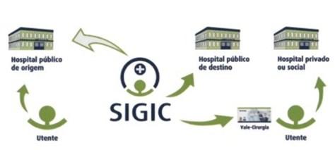 sigic-processo-largue