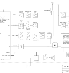 these days i have been in a mood to make handsome drawings so i drew a basic block diagram of my intended transceiver too as things stand right now  [ 1552 x 1008 Pixel ]