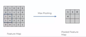 convolution-max-pooling