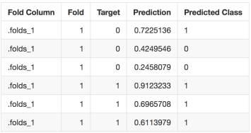 Repeated CV nested predictions