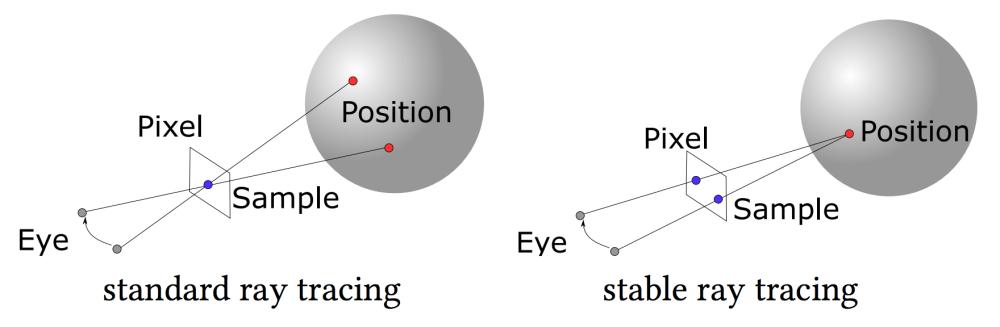 medium resolution of interactive stable ray tracing alessandro dal corso marco salvi craig kolb jeppe revall frisvad aaron lefohn and david luebke