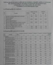 Lugoj Expres Salarii majorate pentru angajații Primăriei Lugoj. Vezi noua grilă de salarizare salarii primăria lugoj noua grilă de salarizare funcționari publici angajații primăriei