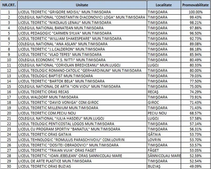 """Lugoj Expres Bacalaureat 2018: Liceele din Lugoj pe locuri modeste în topul școlilor din județul Timiș topul liceelor din Timiș top licee rezultate bacalaureat promovabilitate bacalaureat Liceul Tehnologic """"Aurel Vlaicu"""" Lugoj licee Timiș Colegiul Tehnic Valeriu Braniște Lugoj Colegiul Național """"Iulia Hasdeu"""" Lugoj Colegiul Naţional """"Coriolan Brediceanu"""" Lugoj bacalaureat 2018 Bacalaureat"""