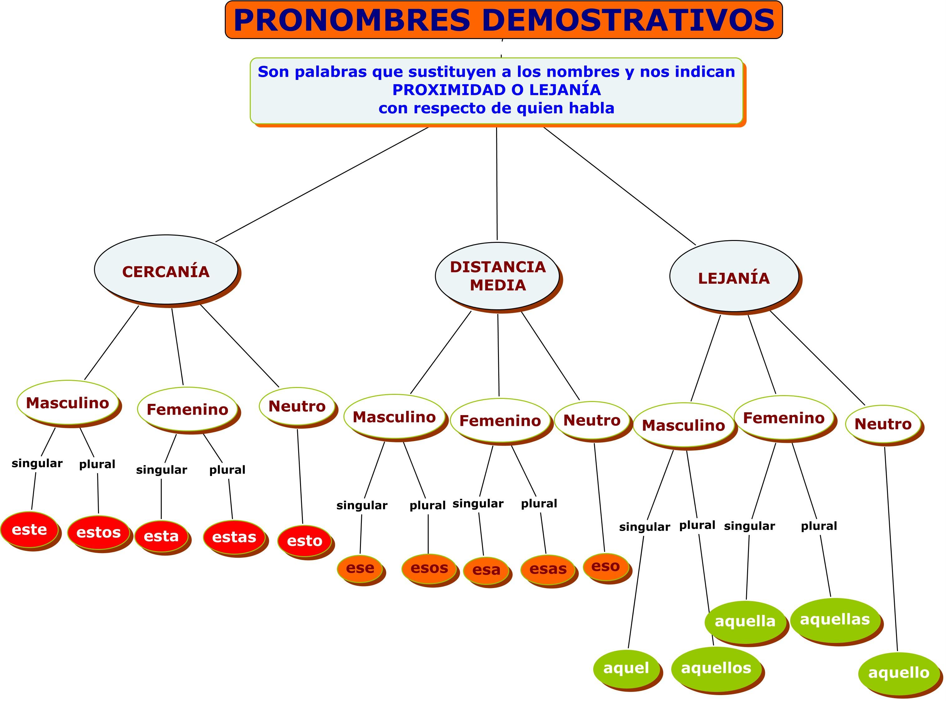 Mapas Conceptuales Gramatica Espanola