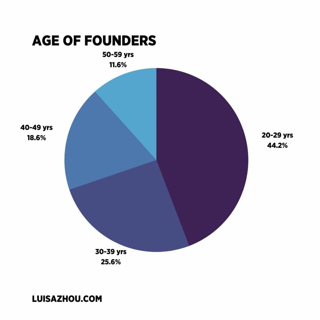 Age of founders statistic