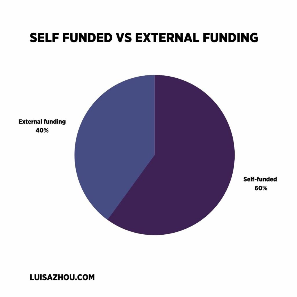 Business funding graph