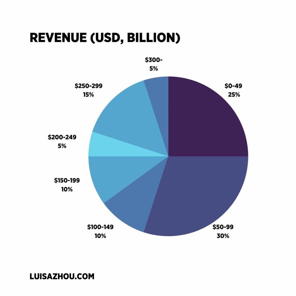 Business revenue graph