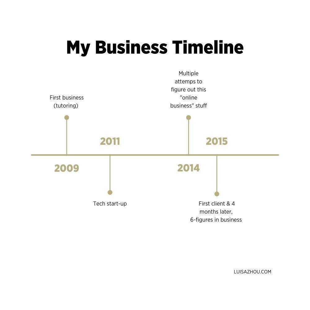 my business timeline