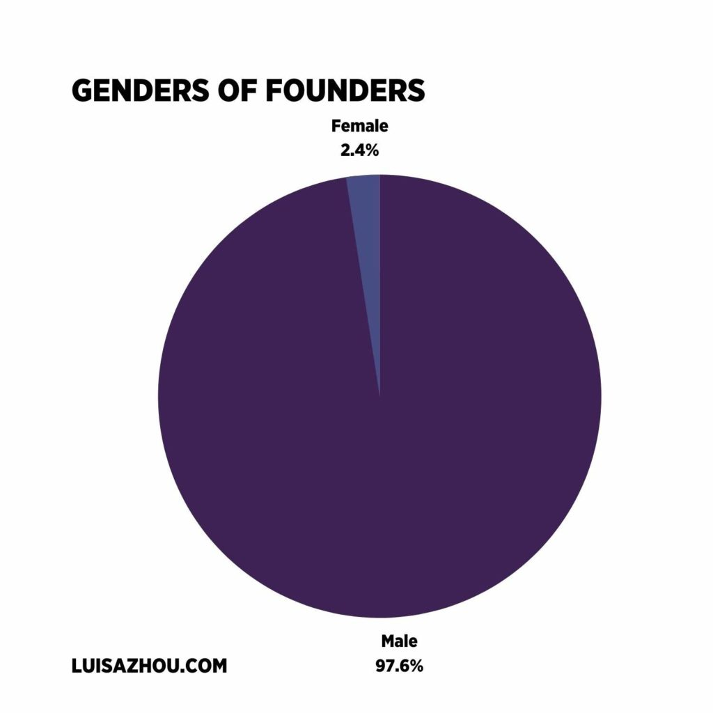 genders of founders graph
