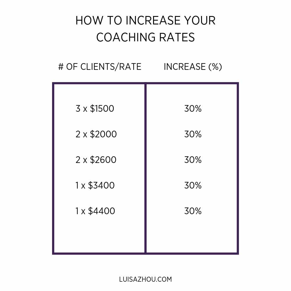 increase coaching rates graph