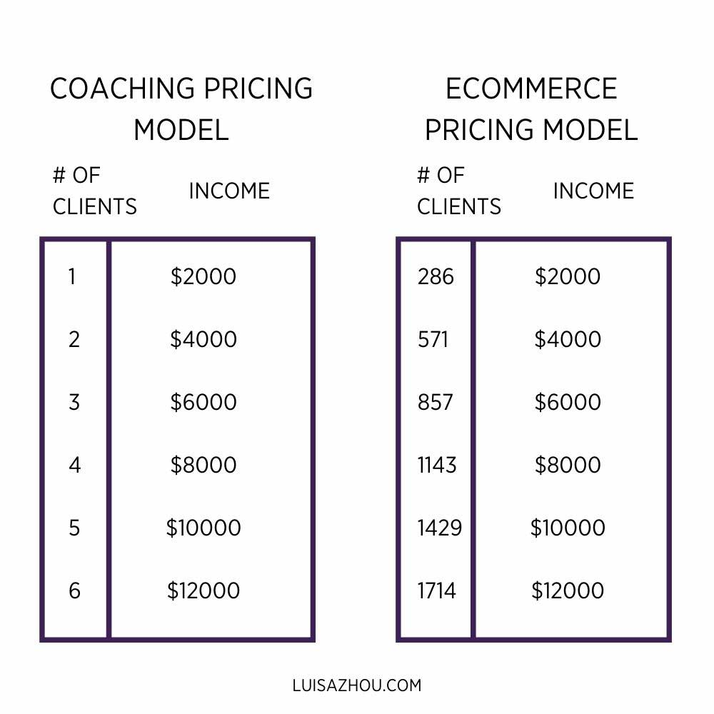coaching pricing vs ecommerce pricing