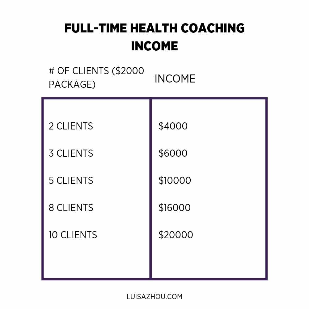 full-time health coaching income