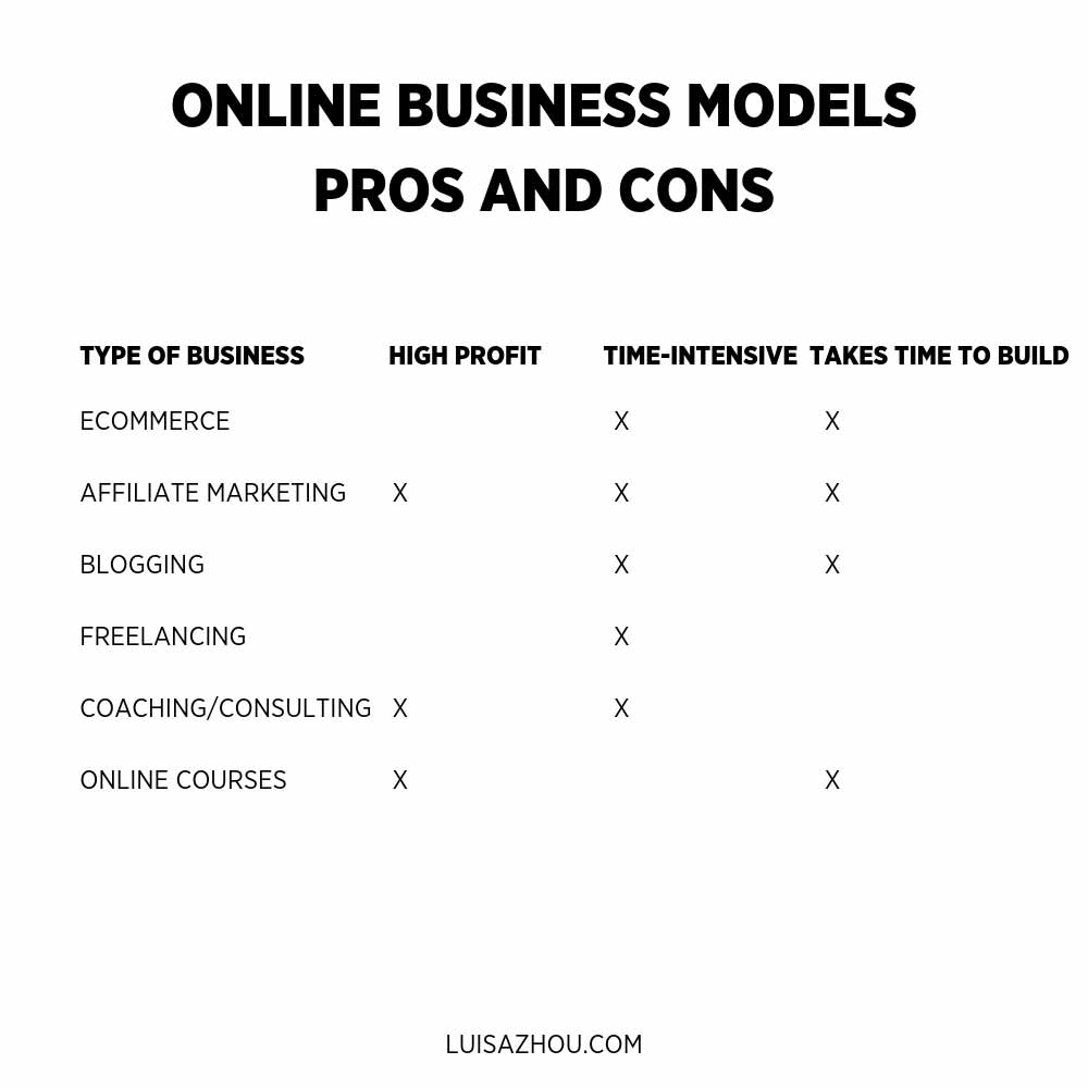 online business models pros and cons