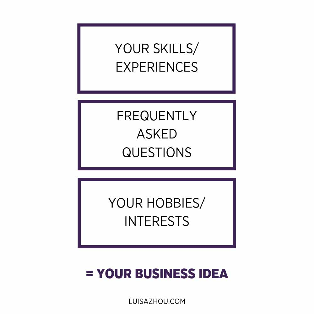 your business idea graph