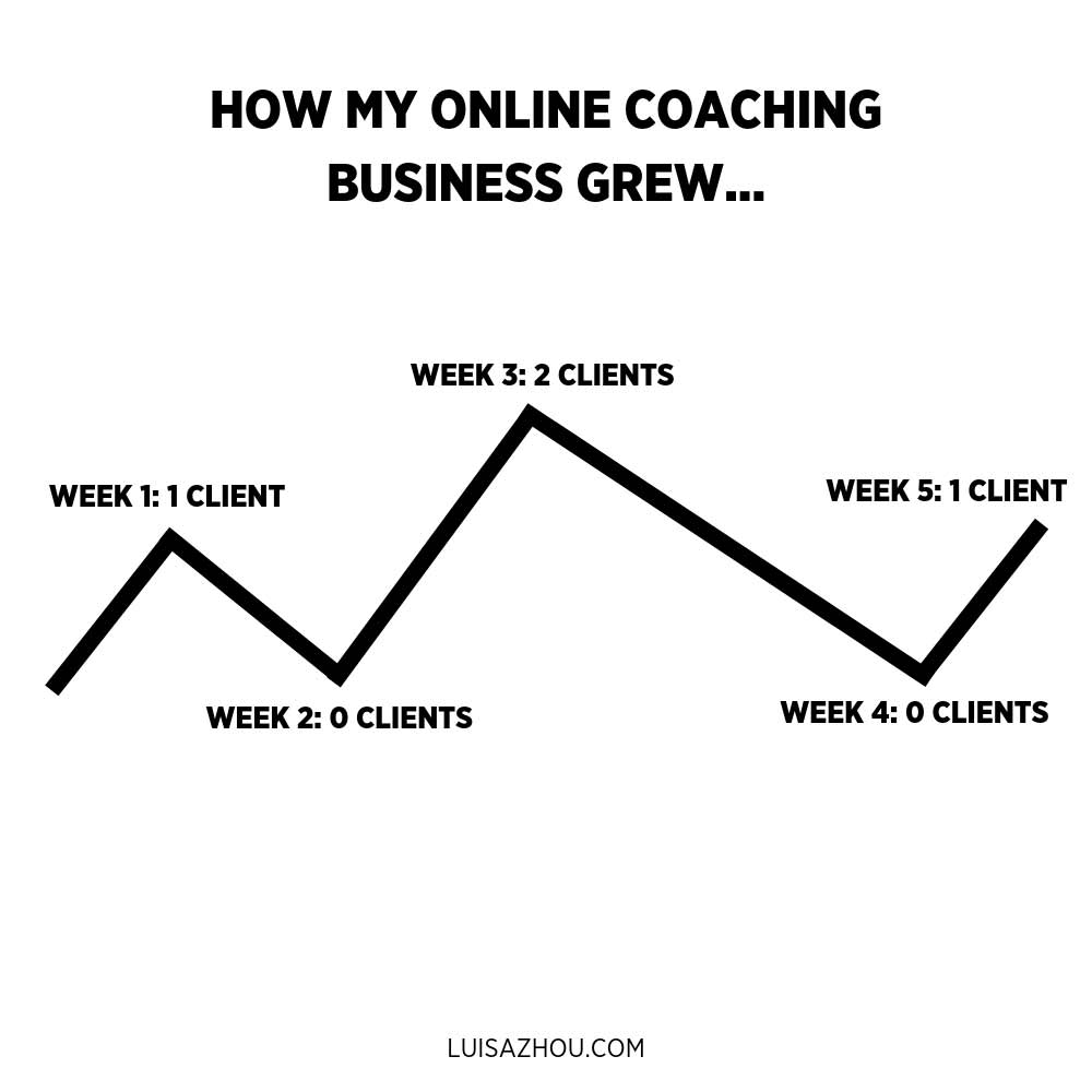 Coaching business growth graph
