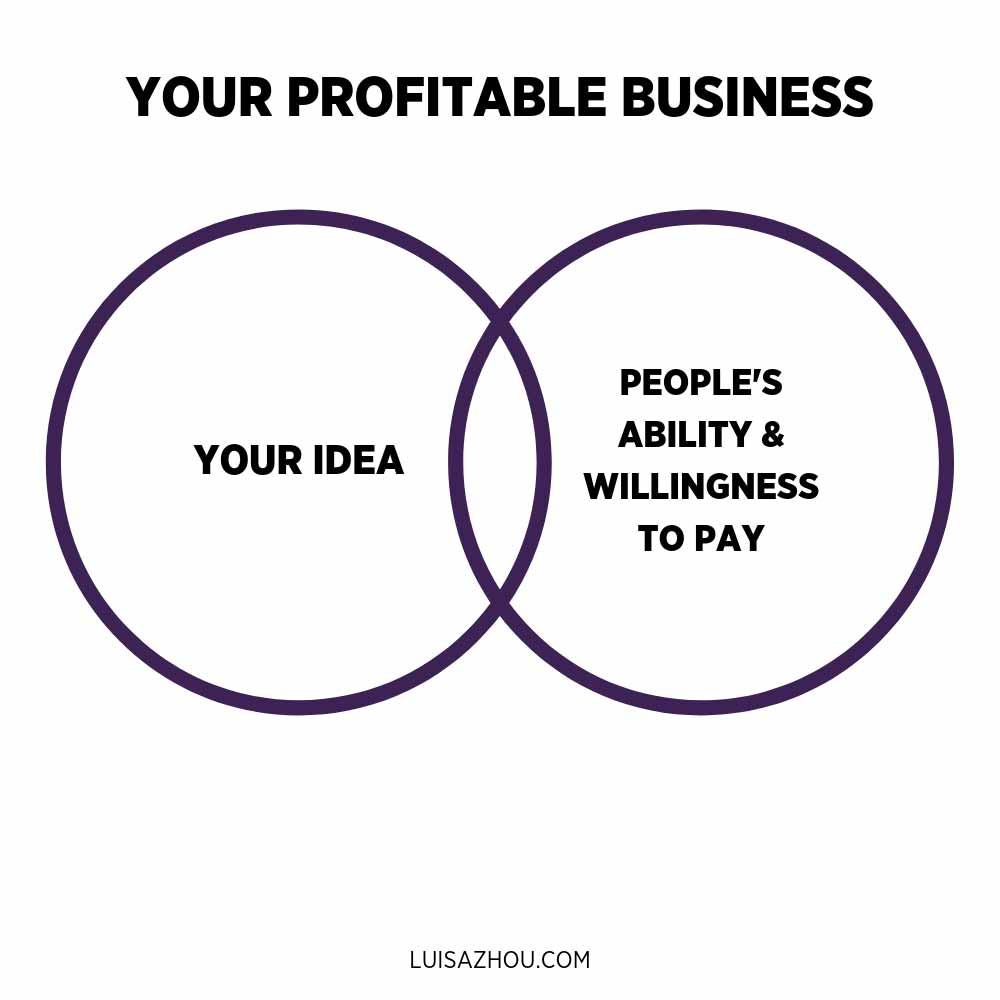 your profitable business graph