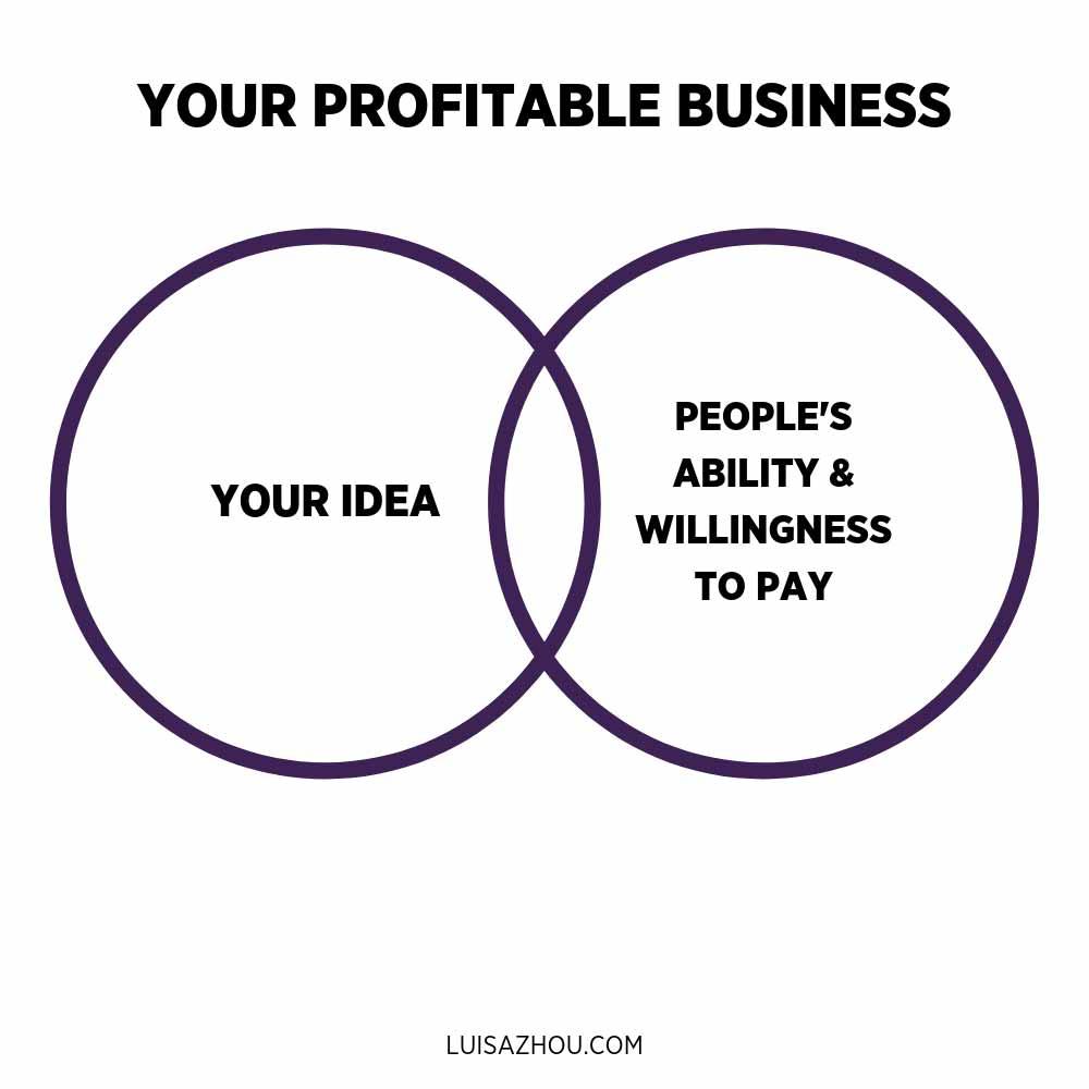 profitable business graph