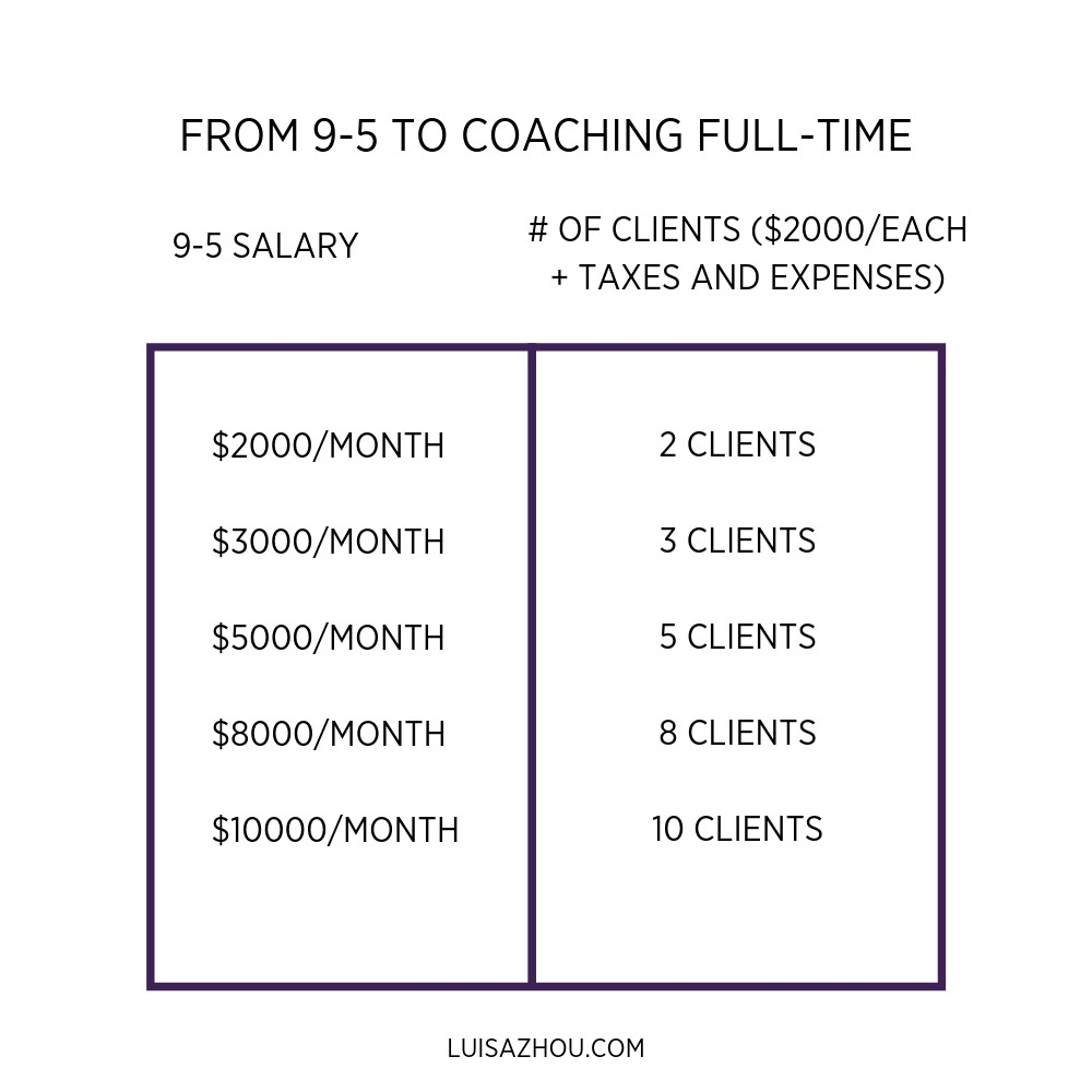 full-time coaching income