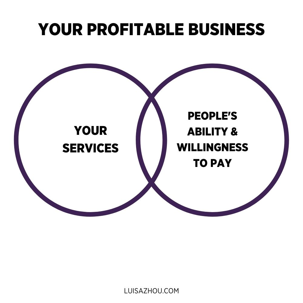 Profitable business graph