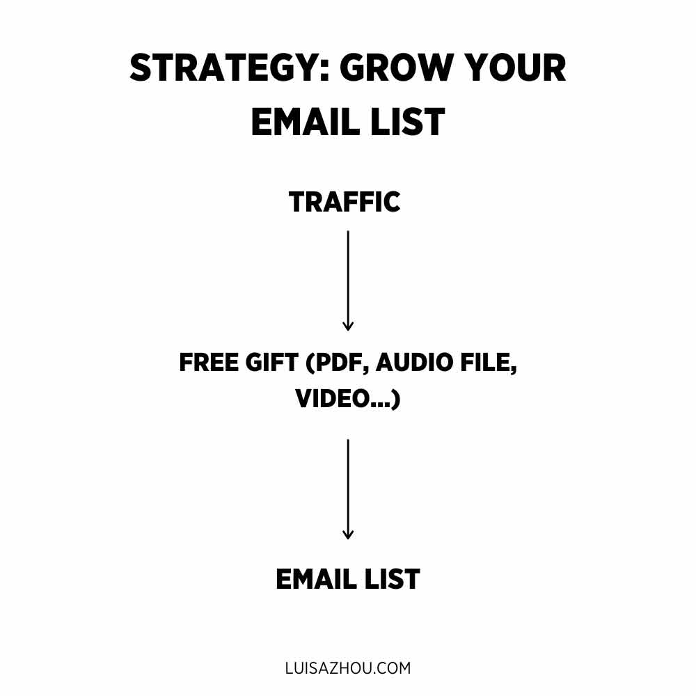 Grow your email list strategy