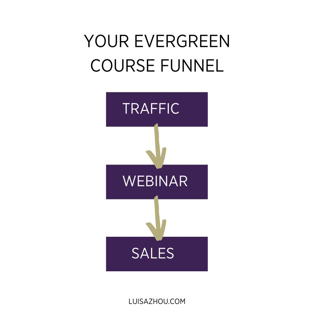 Evergreen course funnel