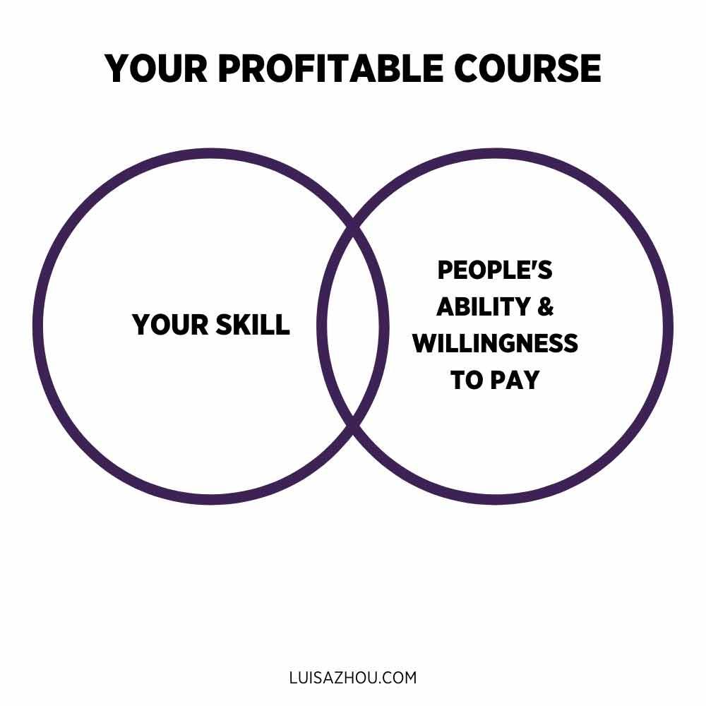 Your course idea