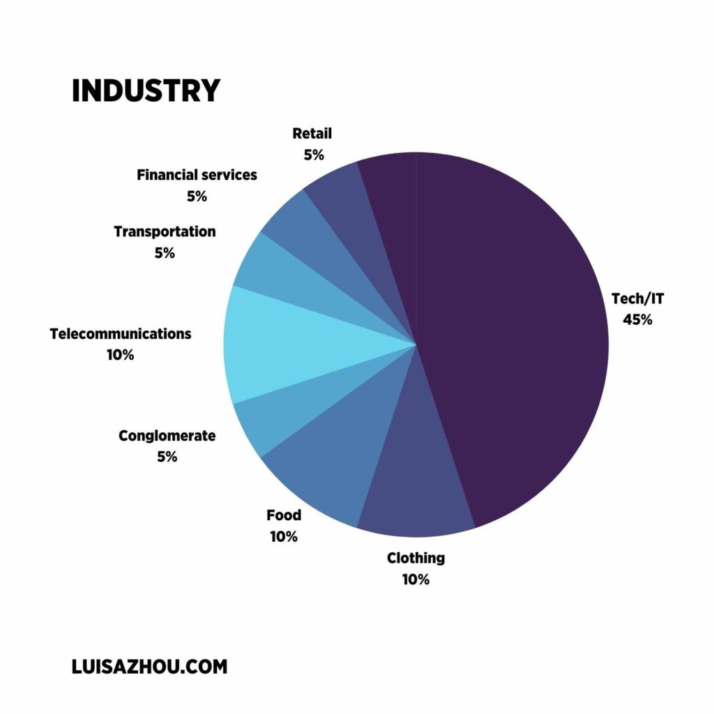 Business industry graph