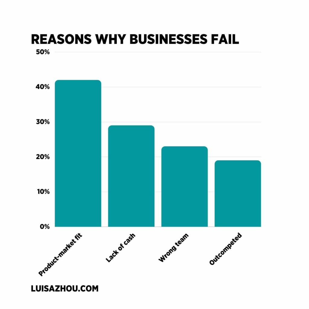 Reasons why businesses fail graph