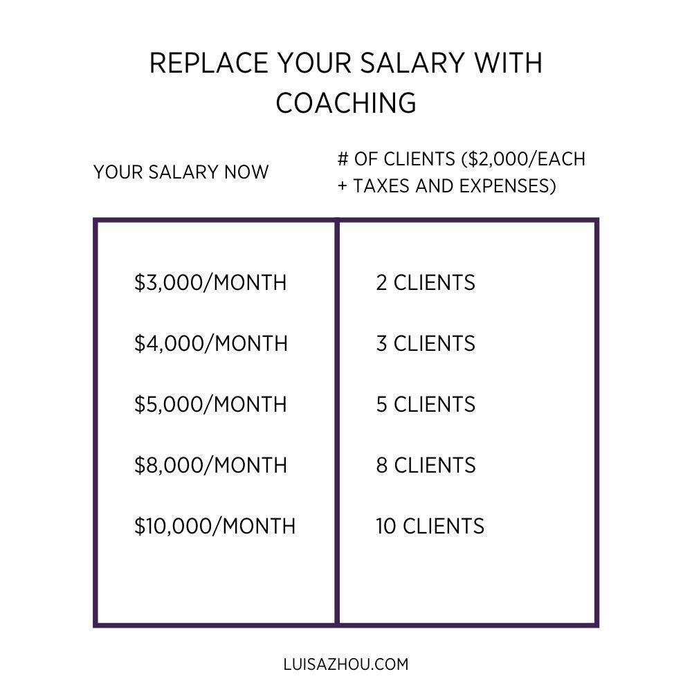 Replace your salary with coaching