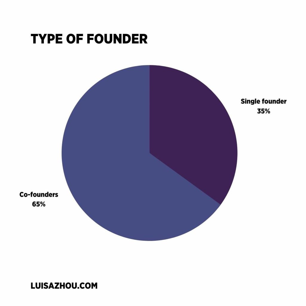 Type of founder statistic