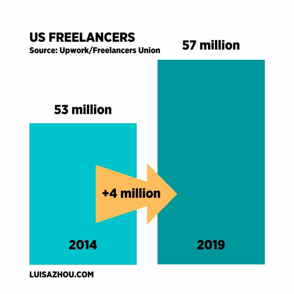 Graph of rate of US freelancers