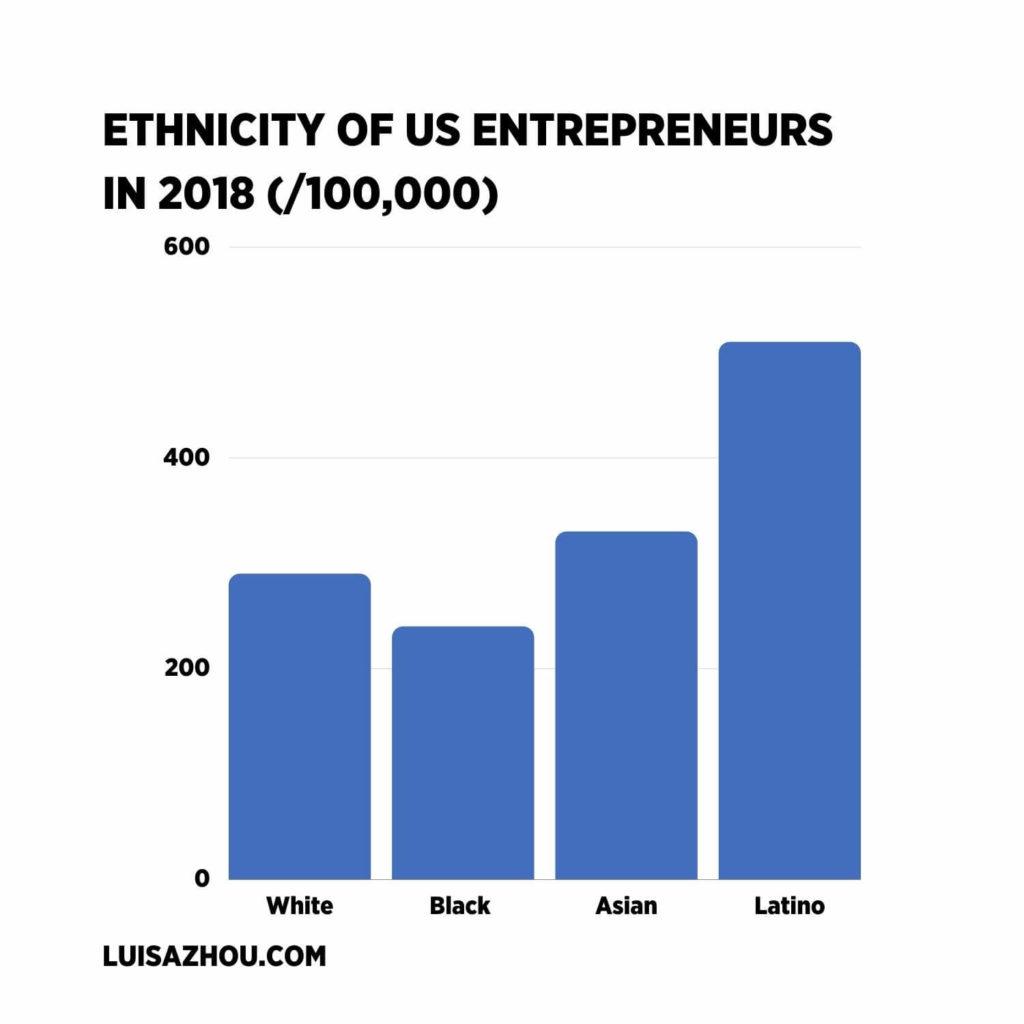 ethnicity of us entrepreneurs
