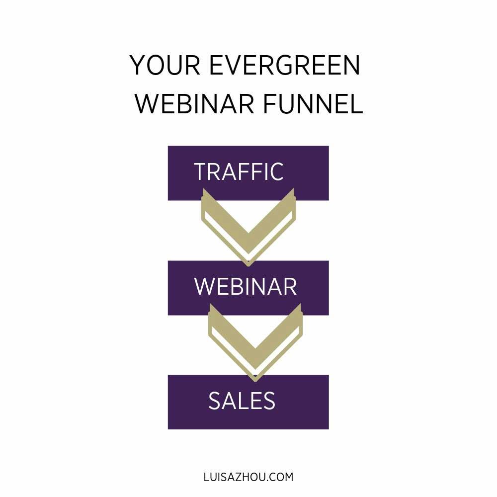 Evergreen funnel graph