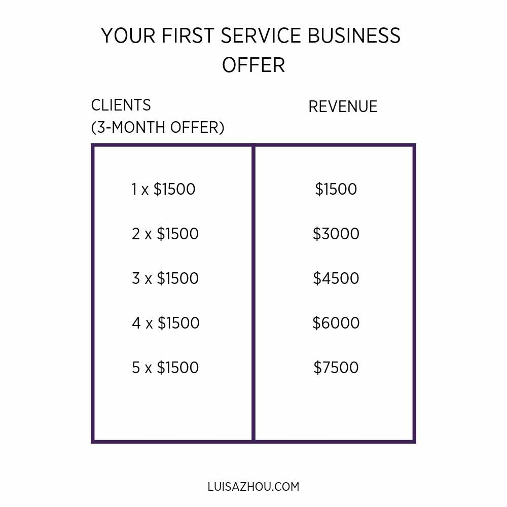 your first service business offer