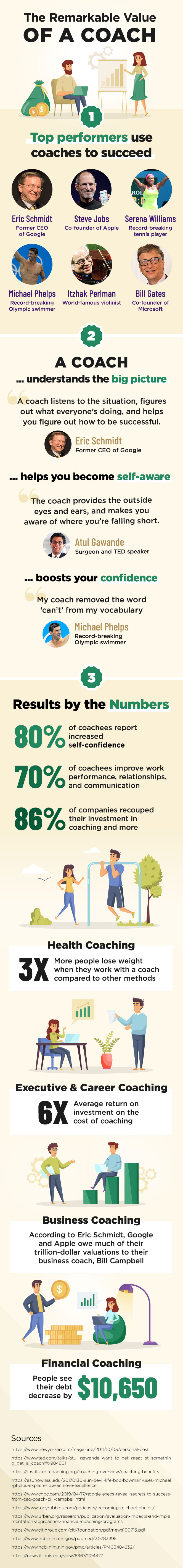What is coaching infographic
