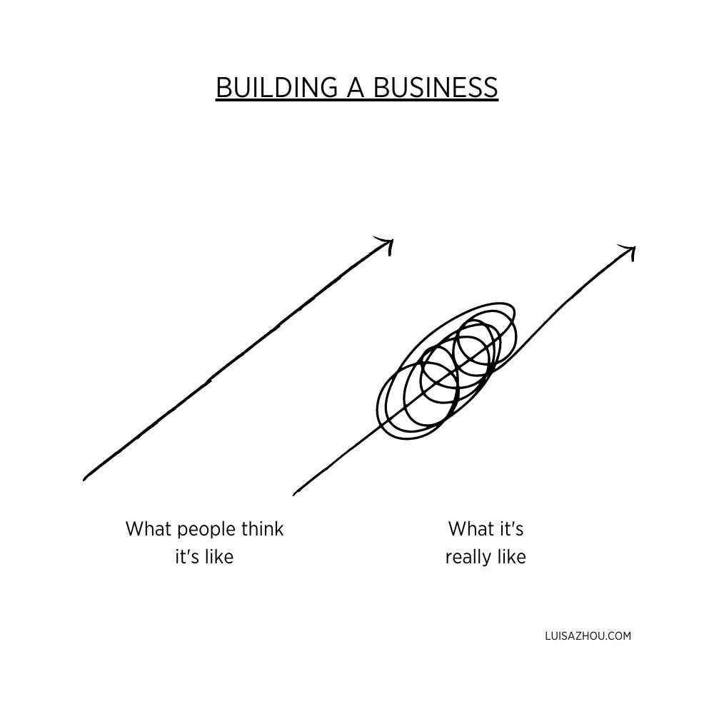 Illustration of what it's really like build a business