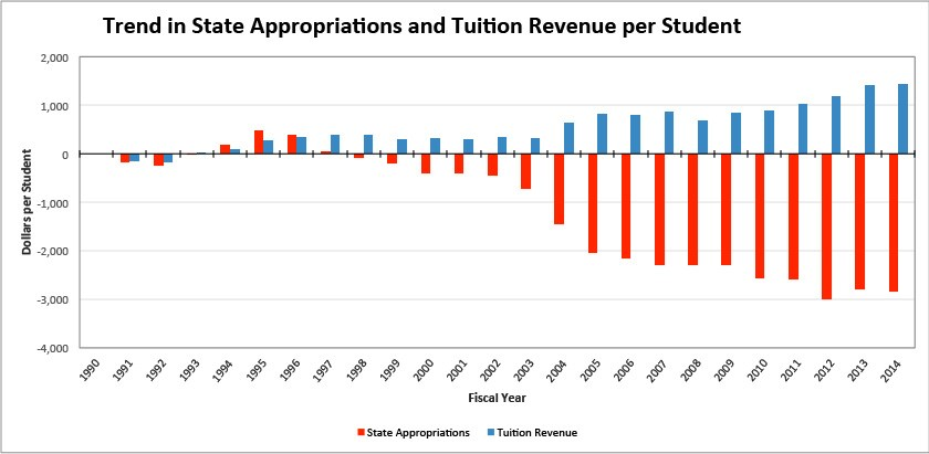 trend-in-state-appropriations-and-tuition-revenue-per-student