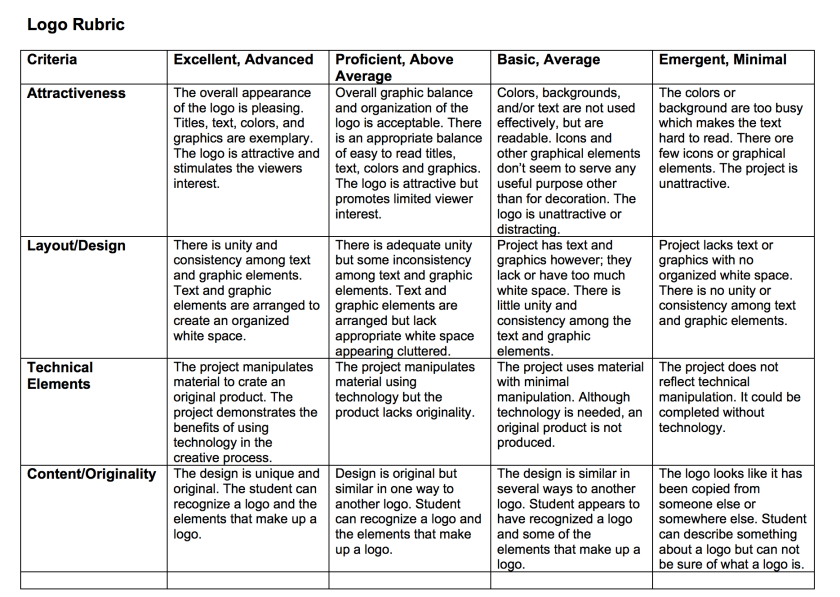 Photo of Sample Rubric